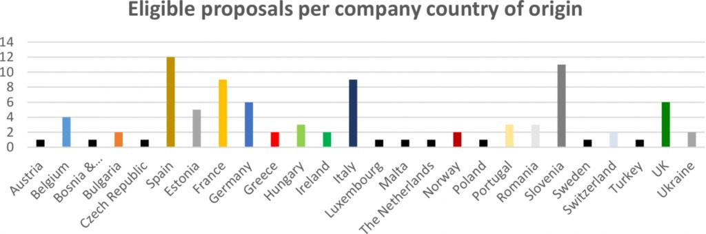 Premier appel DigiFED - 72 propositions éligibles - 94 pays d'origine de l'entreprise des candidats (c) DigiFED